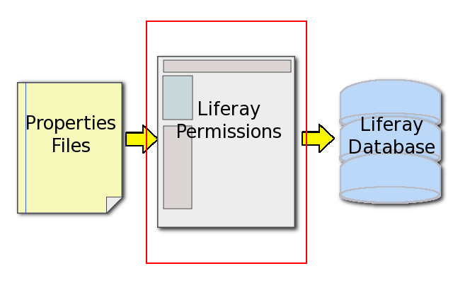 Figure 2.21: Liferay SOAs second layer of security is its permissions system.