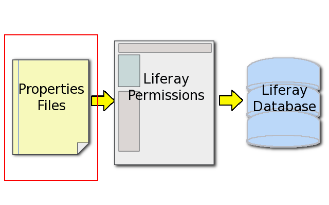Figure 2.20: Liferay SOAs first layer of security is its properties files.