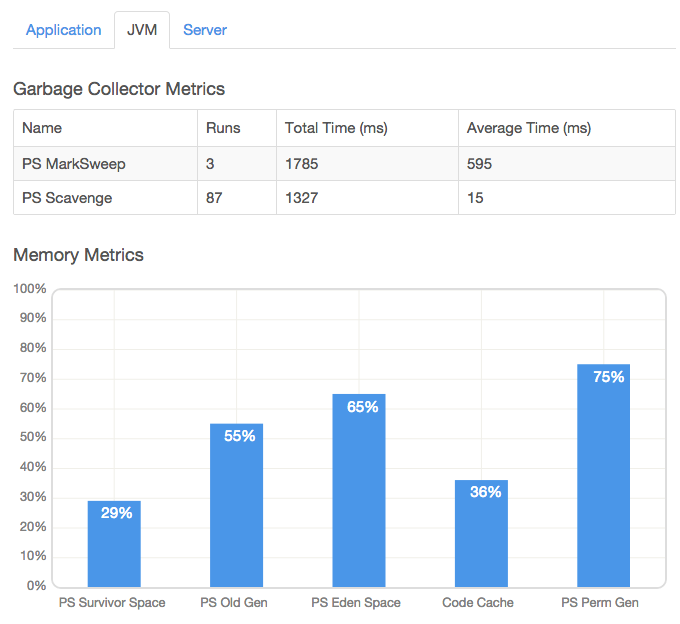 Figure 4.14: The LCS JVM metrics show performance data for memory and the garbage collector.