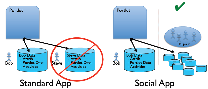 Figure 10.1: The graphic above demonstrates Standard Apps vs. Social Apps.
