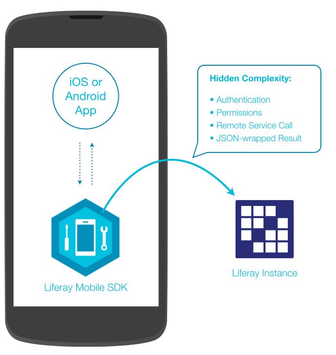 図1:LiferayのMobile SDKは、ネイティブアプリがLiferay DXPと通信できるようにします。
