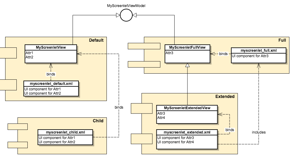 Figure 1: This diagram illustrates the View layer of Liferay Screens for Android.