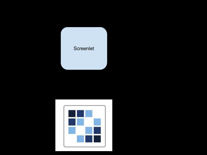 図1:ポータルにデータを要求および送信するときのスクリーンレットの基本フェーズ。