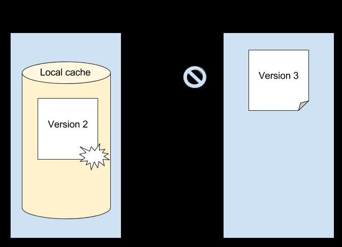 図6:ユーザーはアプリとポータルで個別にデータを変更したため、同期の競合が発生しました。