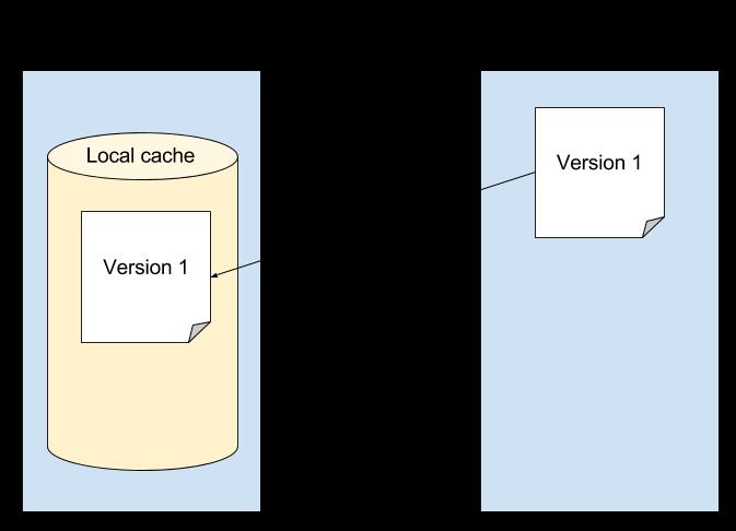 図3:スクリーンレットはポータルにリソースを要求し、アプリのローカルキャッシュに保存します。