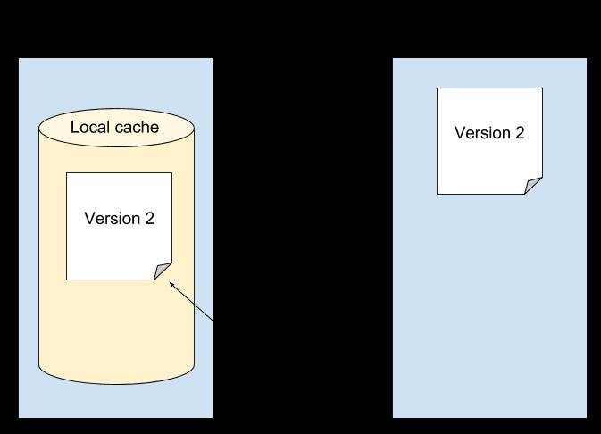 図5:ダーティフラグは、同期が完了すると削除されます。