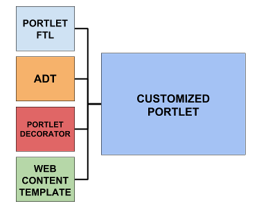 Figure 3: There are several extension points for customizing portlets