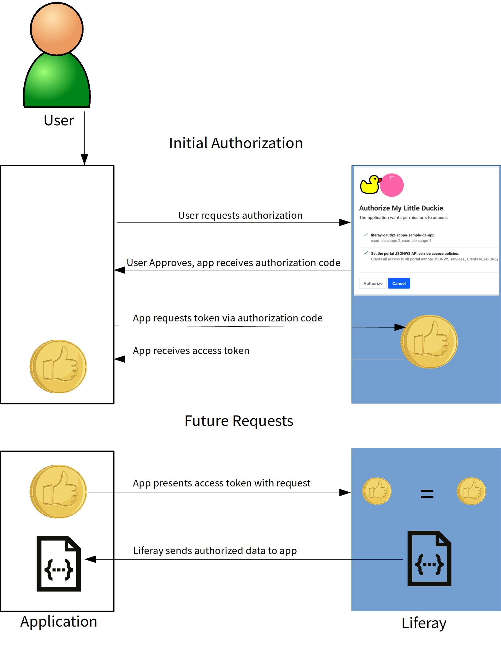 Figure 1: OAuth 2.0 takes advantage of web standards.