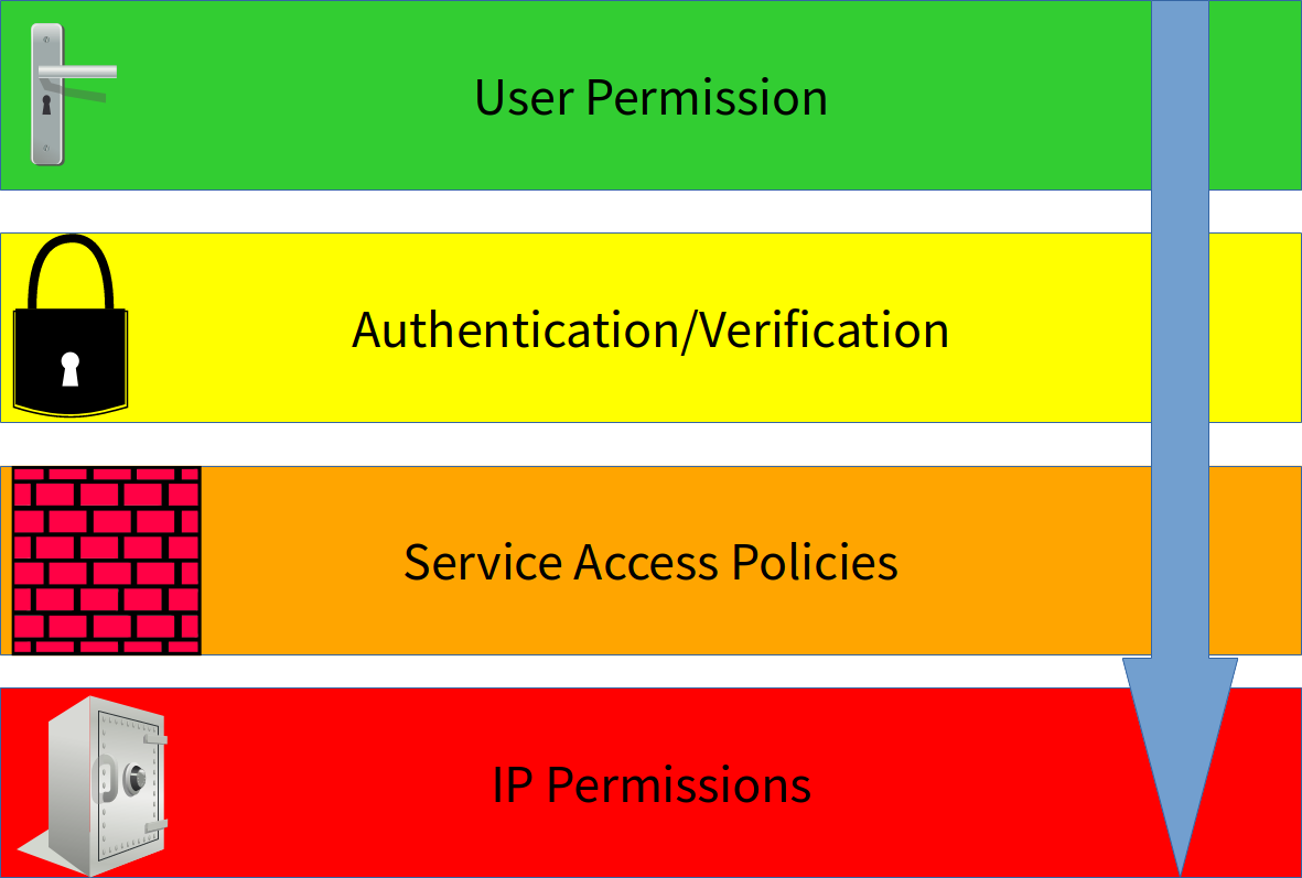 Figure 1: To get to a service, a request must pass through the door lock of user permissions, the padlock of the verification layer, the brick wall of service access policies, and finally the safe of predefined IP permissions.
