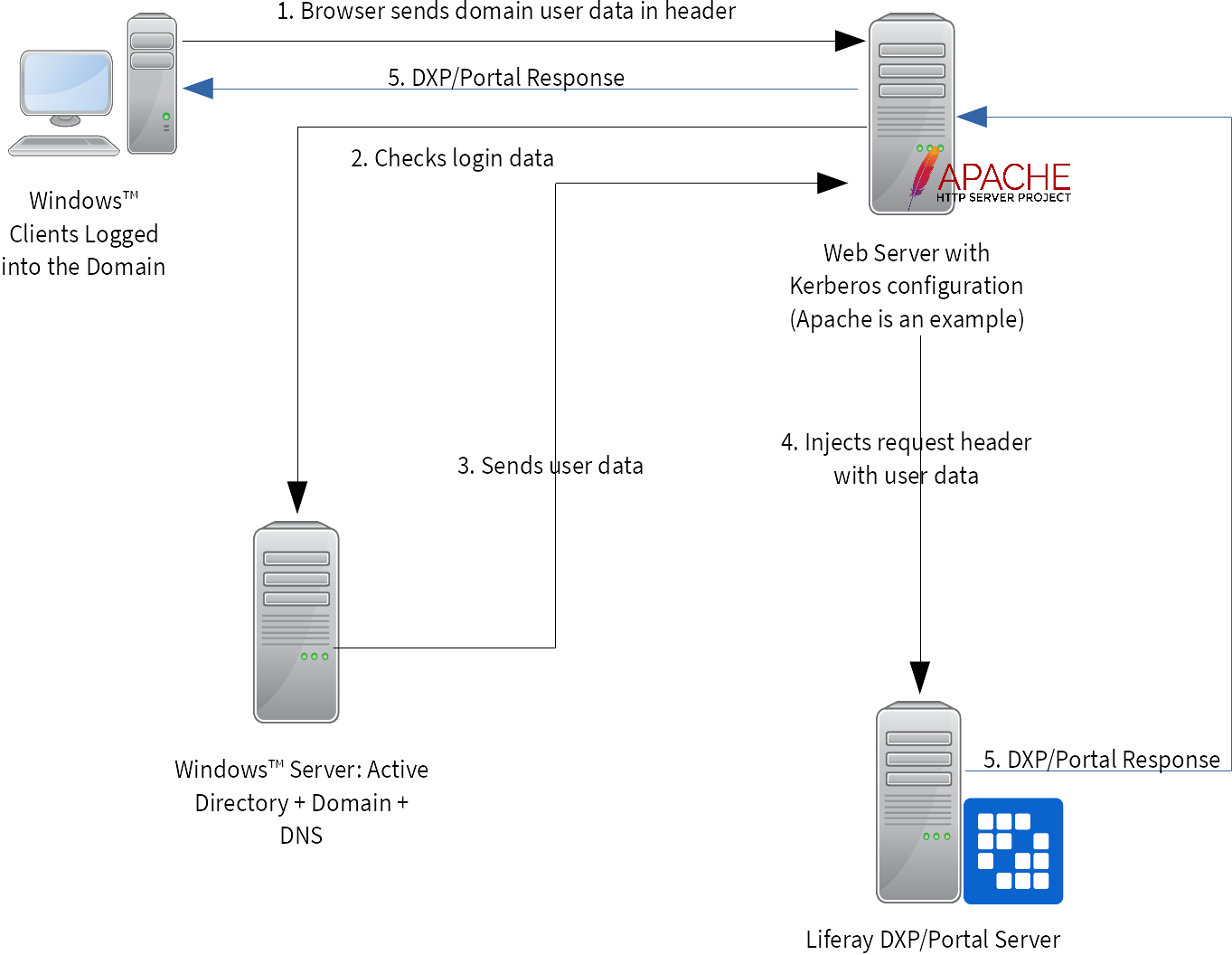 Figure 1: Kerberos authentication requires a web server in front of your Liferay DXP server.