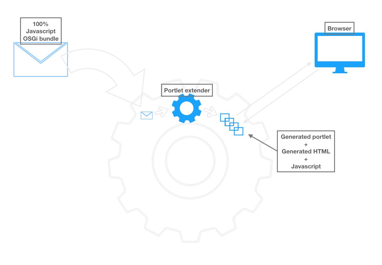 図1:JS Portlet Extenderでは、純粋なJavaScriptツールを使用してウィジェットを作成できます。