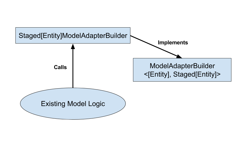 Figure 2: The Model Adapter Builder gets an instance of the model and outputs a staged model.