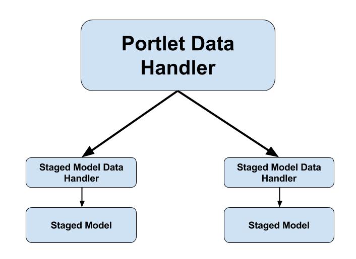 Figure 1: The Data Handler framework uses portlet data handlers and staged model data handlers to track and export/import portlet and staged model information, respectively.
