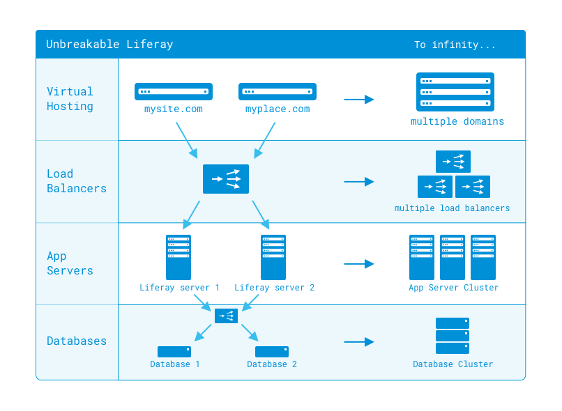 Figure 1: Liferay DXP is designed to scale to as large an installation as you need.