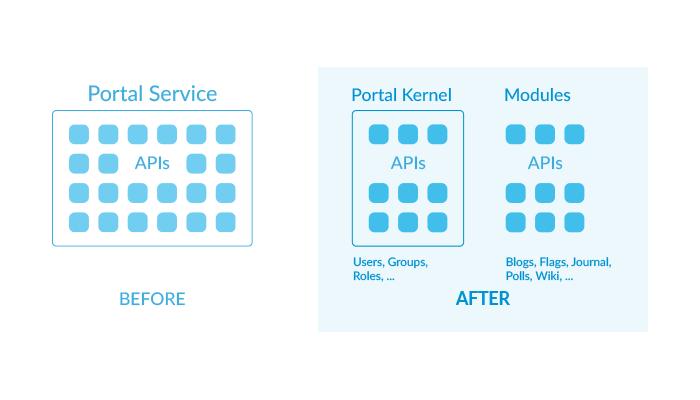 Figure 1: Liferay refactored the portal-service JAR for Liferay DXP 7.2. Application APIs now exist in their own modules, and the portal-service JAR is now portal-kernel.