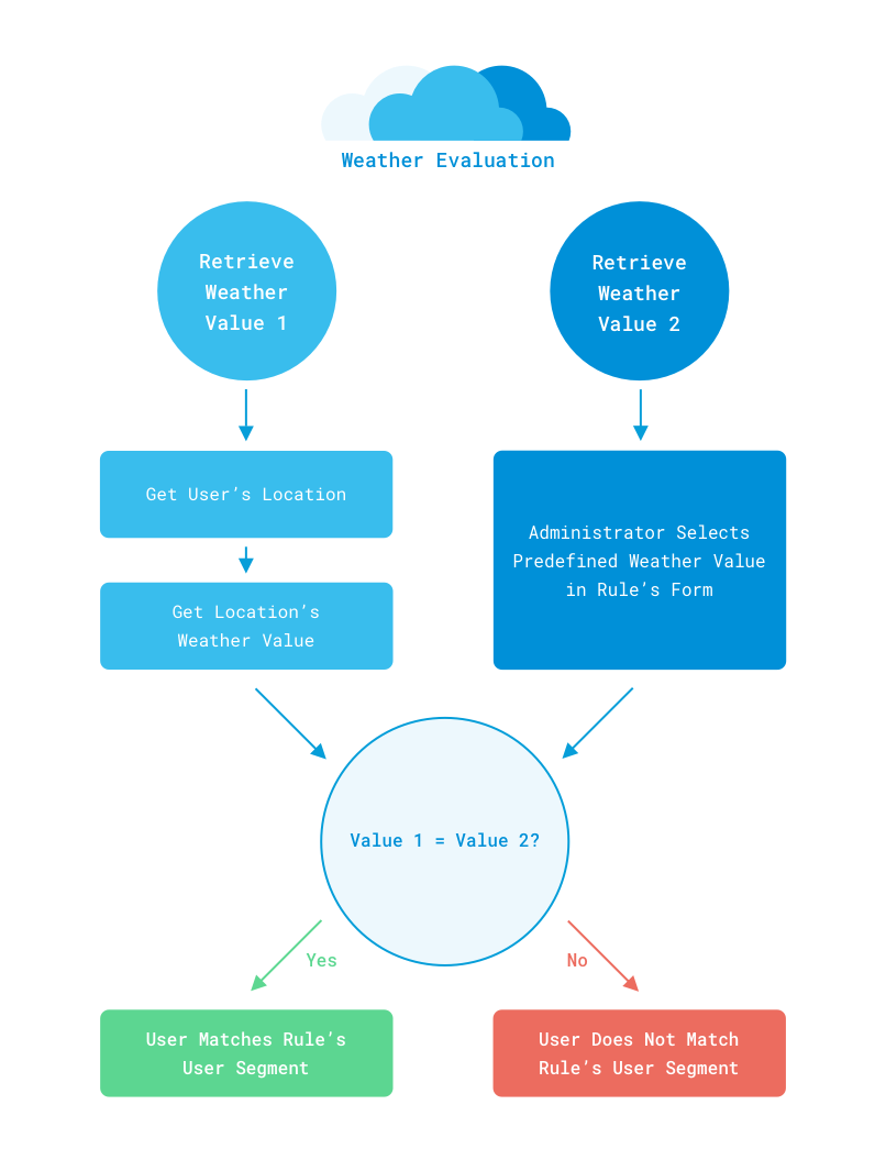 Figure 1: This diagram breaks down the evaluation process for the weather rule.