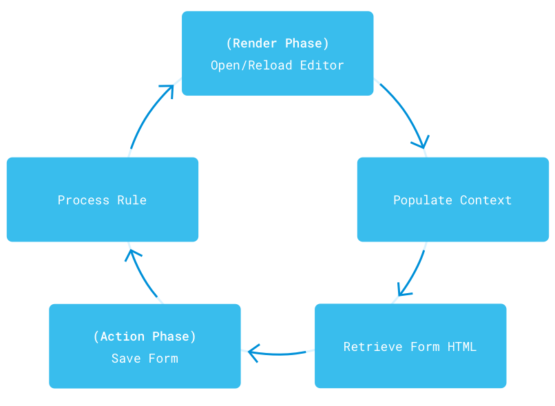 Figure 2: An Audience Targeting rule must be configured by the user and processed before it can become part of a User Segment.