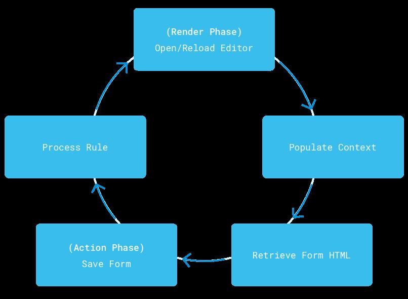 図2:オーディエンスターゲティングルールは、ユーザーが構成し、ユーザーセグメントの一部になる前に処理する必要があります。