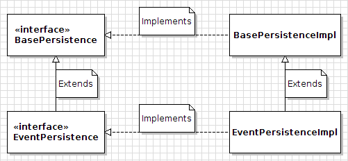 Figure 1: Service Builder generates these persistence classes and interfaces for an example entity called Event. You shouldnt (and you wont need to) customize any of these classes or interfaces.
