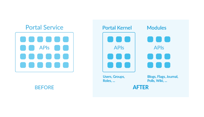 図1:LiferayはLiferay DXP 7.1向けにポータルサービスJARをリファクタリングしました。 アプリケーションAPIは独自のモジュールに存在するようになり、ポータルサービスJARは*portal-kernel *になりました。