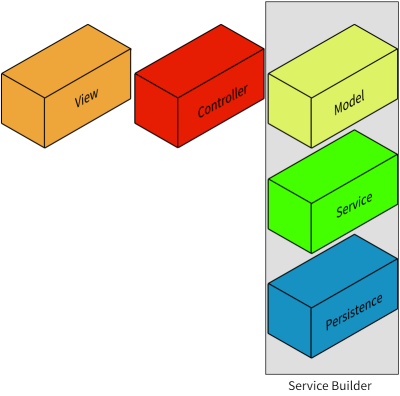 Figure 1: Service Builder generates the shaded layers of your application.