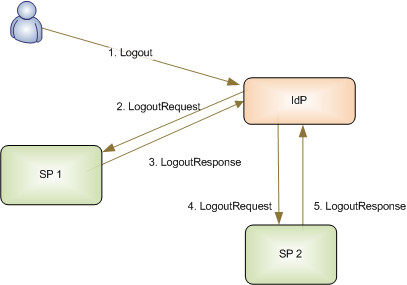 Figure 3: Identity Provider Initiated SLO