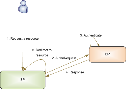Figure 2: Service Provider Initiated SSO