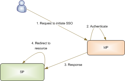 Figure 1: Identity Provider Initiated SSO