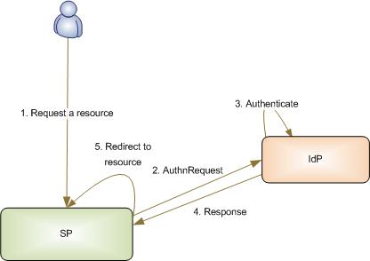 Figure 2: Service Provider Initiated SSO