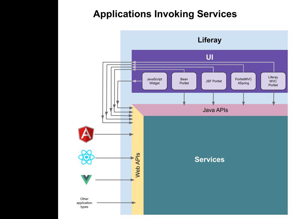Figure 3: Remote and Liferay DXP applications can invoke services via REST web APIs. Liferay DXP Java-based portlets can also invoke services via Java APIs.