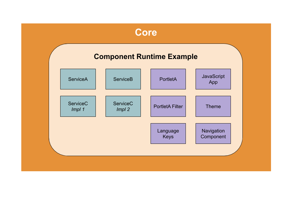 Figure 2: The Core provides a runtime environment for components, such as the ones here. New component implementations can extend or replace existing implementations dynamically.