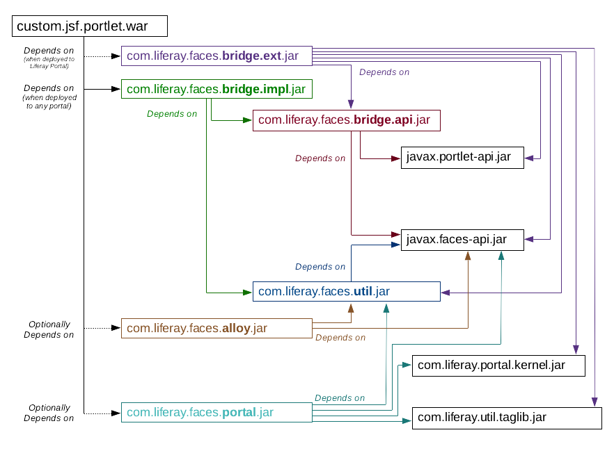 Figure 1: The Liferay Faces dependency diagram helps visualize how components interact and depend on each other.