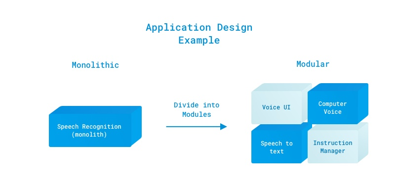 Figure 2: The speech recognition application can be implemented in a single monolithic code base or in modules, each focused on a particular function.