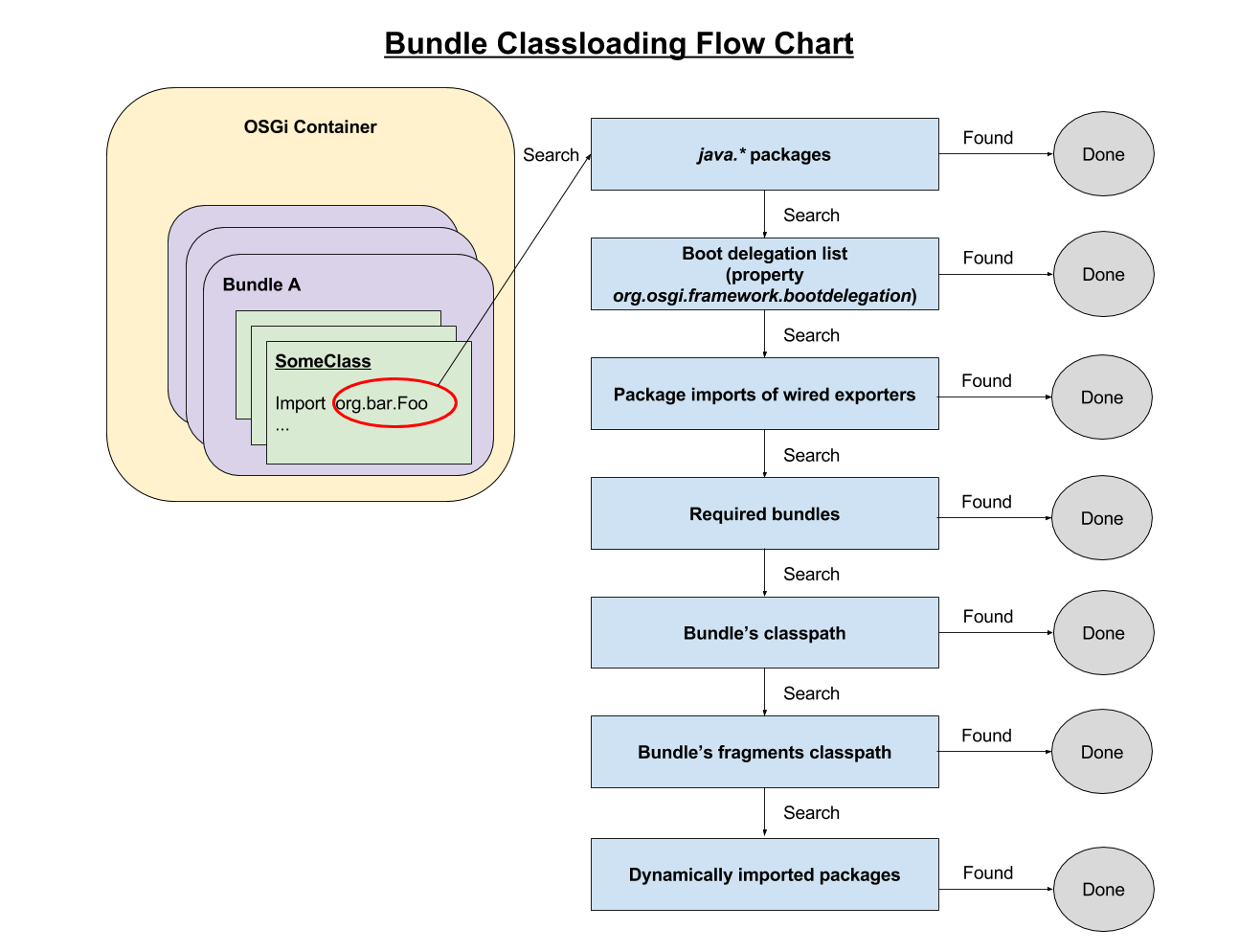 Figure 1: This flow chart illustrates classloading in a bundle.